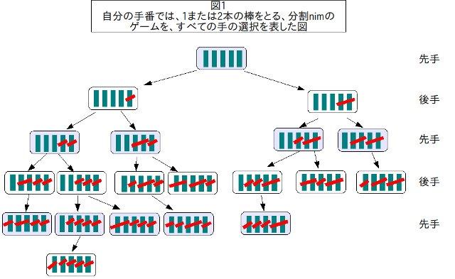 分割nimのゲーム木 - クリックで拡大