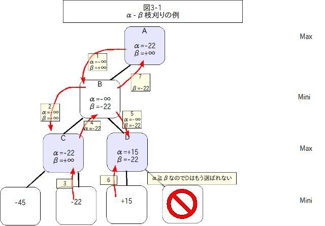 α-βカットの例1 - クリックで拡大
