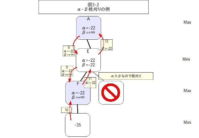α-βカットの例2 - クリックで拡大