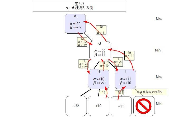 α-βカットの例3 - クリックで拡大
