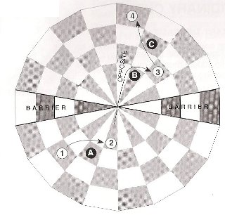 Centre Checkers 斜め移動とジャンプ