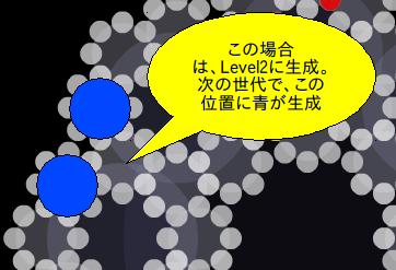 Ring Level2の生成
